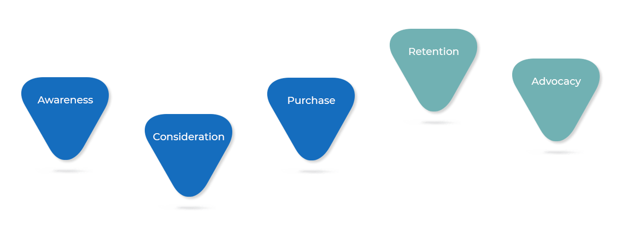 Customer-journey-awareness-consideration-purchase-retention-advocacy