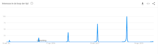 Trends Black Friday in Google