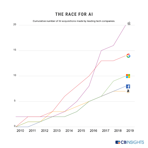 Artificial intelligence race